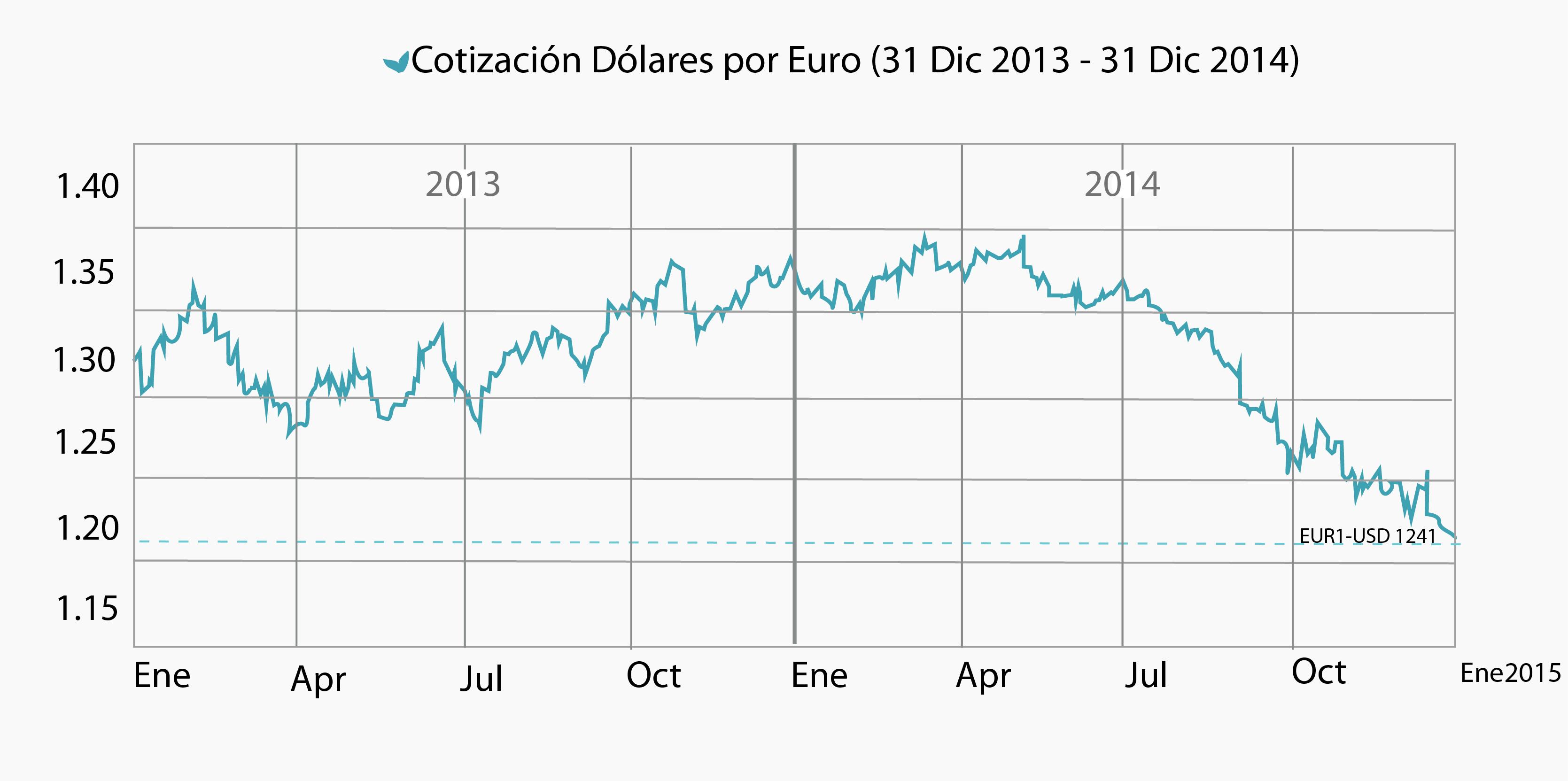Camara-nacional-pesqueria-dolar-por-euro