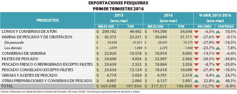 cifras primer trimestre exportaciones