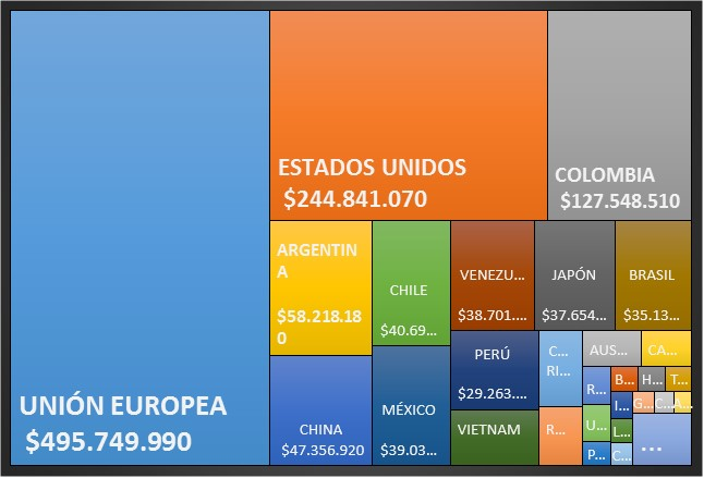 Se excluyen exportaciones de productos acuícolas Fuente: Elaborado con datos del Banco Central del Ecuador