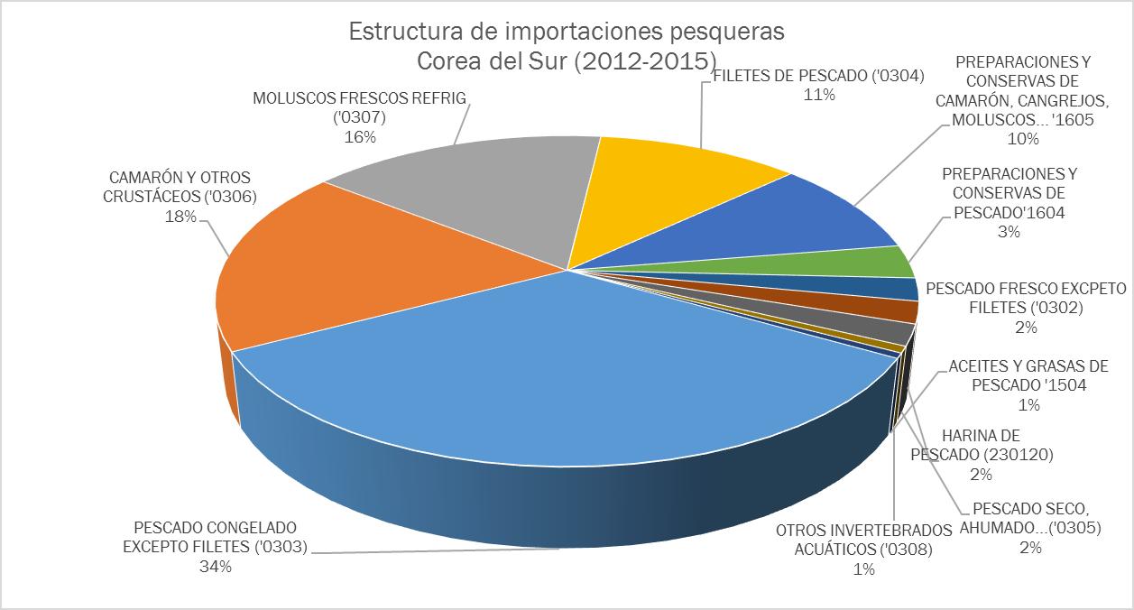 FUENTE: ELABORADO CON DATOS DE TRADEMAP