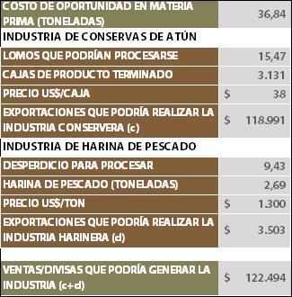 Tabla 3.- Costo de oportunidad para la industria procesadora