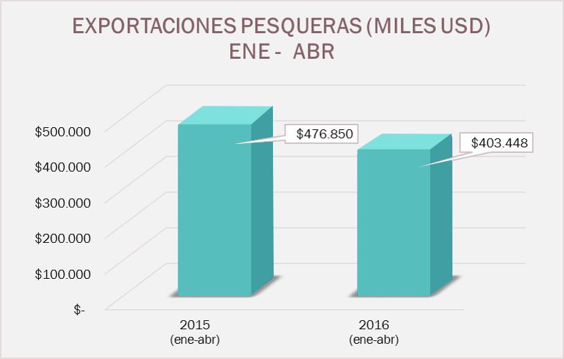 Ilustración 3. Exportaciones pesqueras 2015-2016 (enero – abril). Tomado de www.camaradepesqueria.com