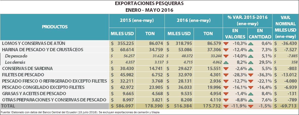 exportaciones pesqueras 2016