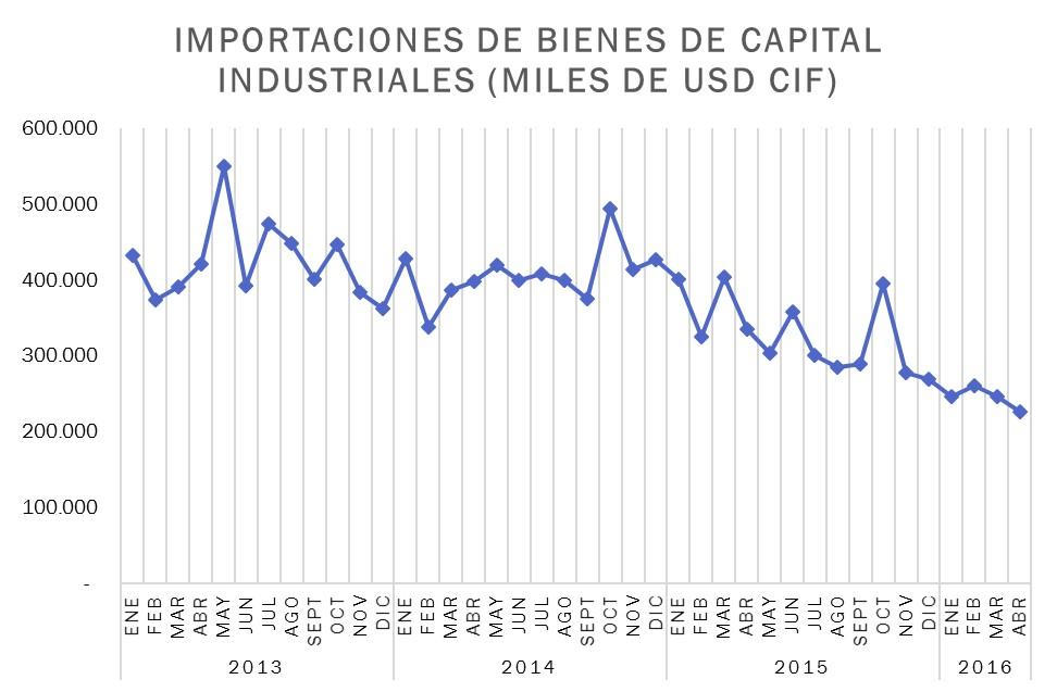 Ilustración 2. Importaciones de bienes de capital industriales (miles de USD CIF). Elaborado con datos del BCE.