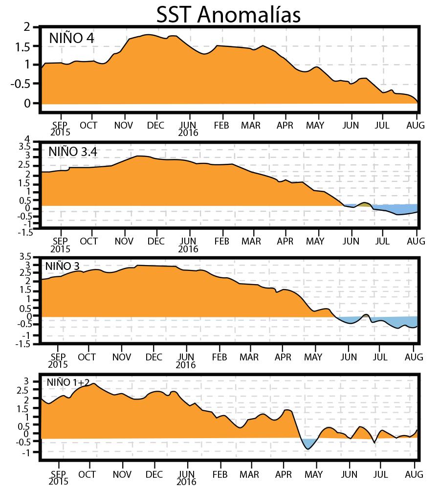 Fig. 2. Variación en tiempo de las anomalías SST en las 4 regiones de El Niño. http://www.cpc.ncep.noaa.gov/products/precip/CWlink/MJO/enso.shtml
