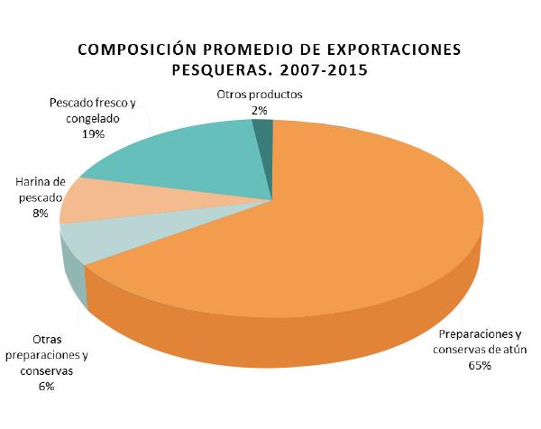Figura 2. Composición promedio de exportaciones pesqueras. 2007-2015. Fuente: Elaborado con datos del BCE