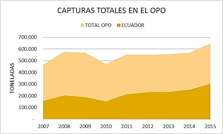 Figura 3. Capturas de Ecuador en el Océano Pacífico Oriental (2007-2015). Fuente: Elaborado con datos de CIAT