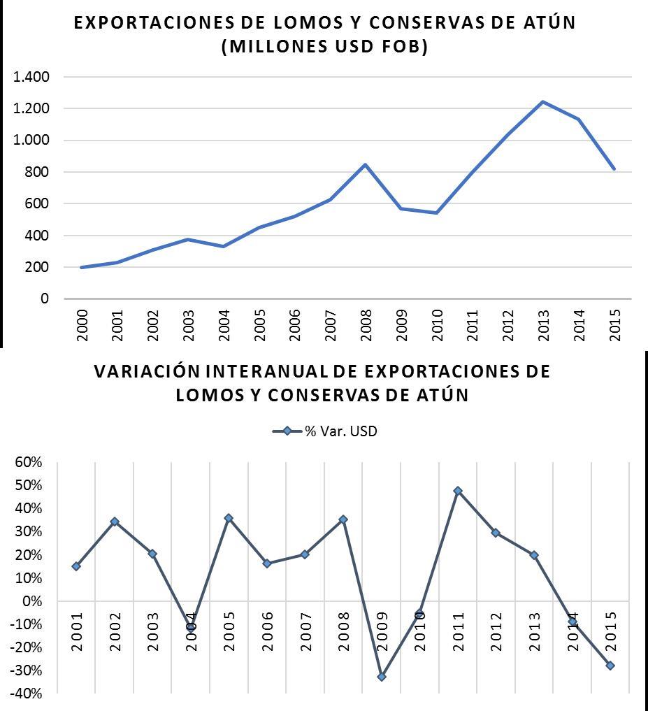 Figura 4. Dinámica de las exportaciones de lomos y conservas de atún (2000-2015)
