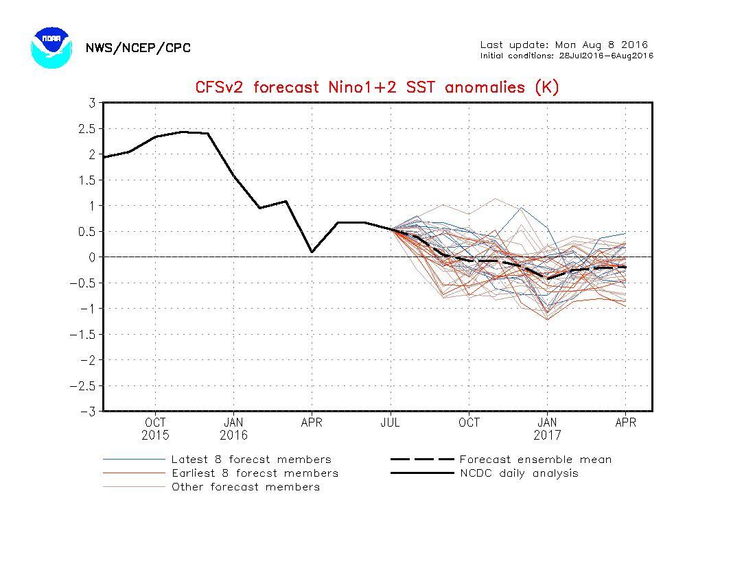 Fig.5. Predicciones de anomalías térmicas en Niño 1-2. Fuente NOAA: NWS/NCEP/CPC