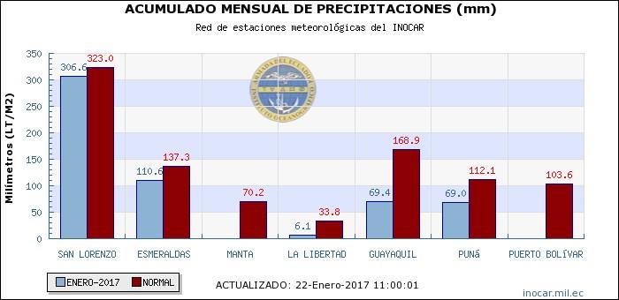 Fig. 4. Precipitación en la costa ecuatoriana. Fuente: INOCAR (http://www.inocar.mil.ec/web/index.php/precipitacion-por-estacion)