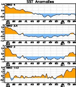 Fig. 2. ATSMs en las áreas el Niño desde Enero 2017 a Marzo 2017. NOAA-CPC.