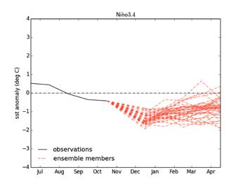 Condiciones Oceanográficas en el Pacifico Ecuatorial.