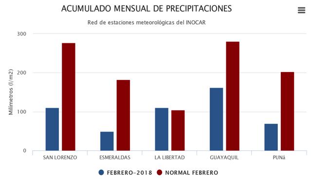 La Niña 2017-2018 continúa, aunque da muestras de ligero debilitamiento