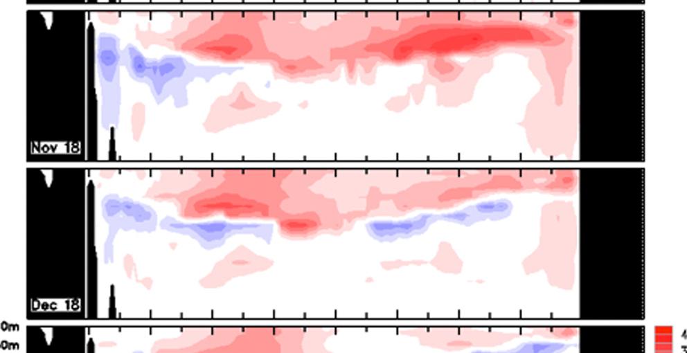 Enfriamiento de la columna de agua del Pacifico Ecuatorial desde Octubre 2018